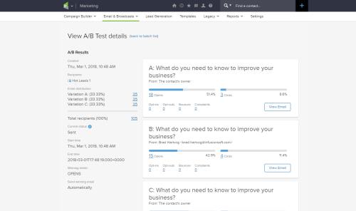 Infusionsoft A/B test dashboard