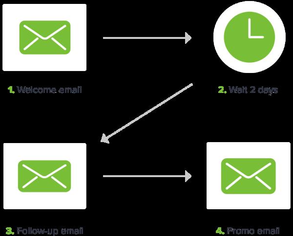 e-mail automation chart