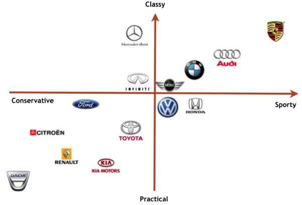 car chart
