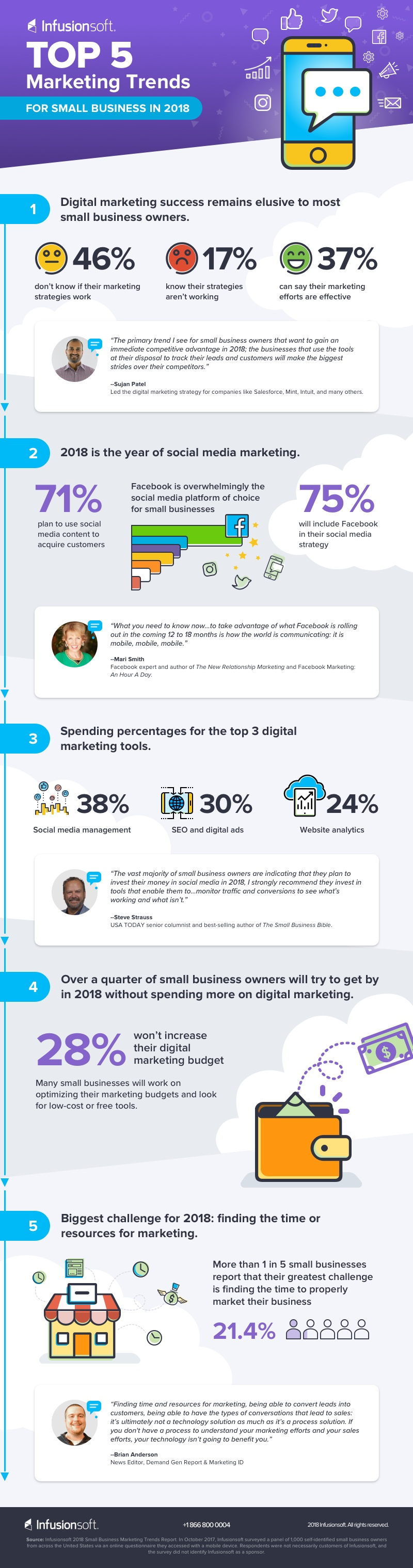 Marketing Trends Report infographic
