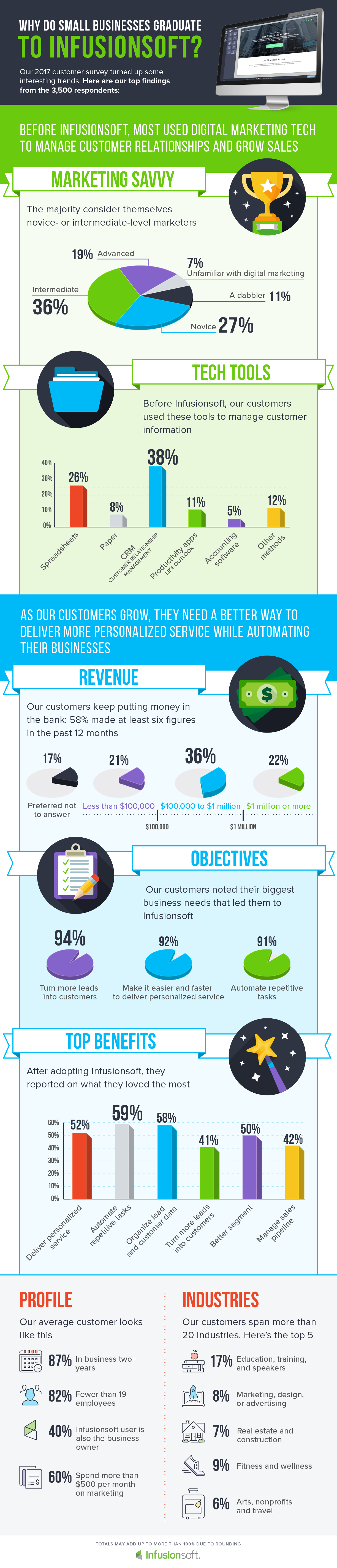Infusionsoft Customer Infographic