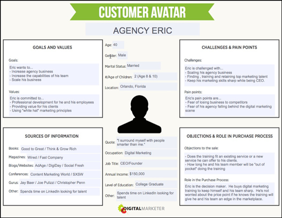 Customer Avatar Digital Marketer