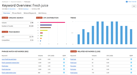 Keyword overview: fresh juice