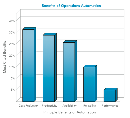 automation performance graph