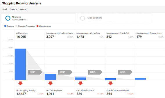 google analytics shopping behavior analysis