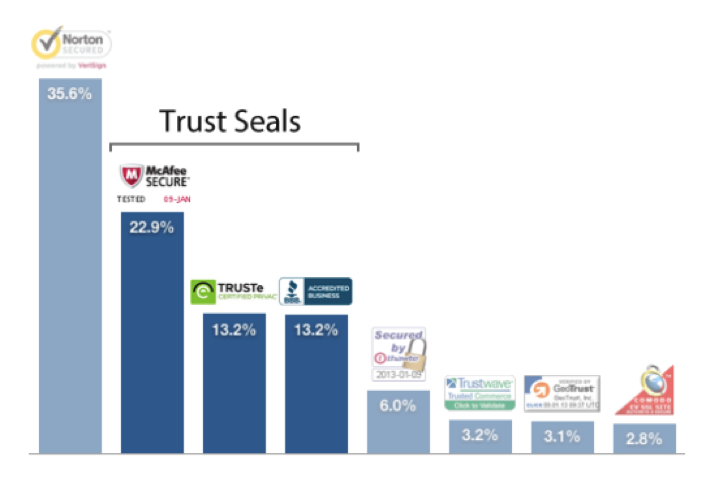 trust seals