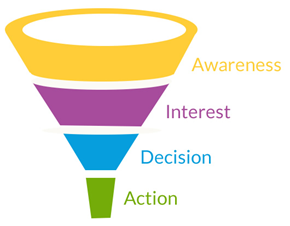 awareness funnel