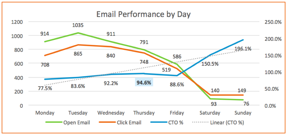 email performance by day