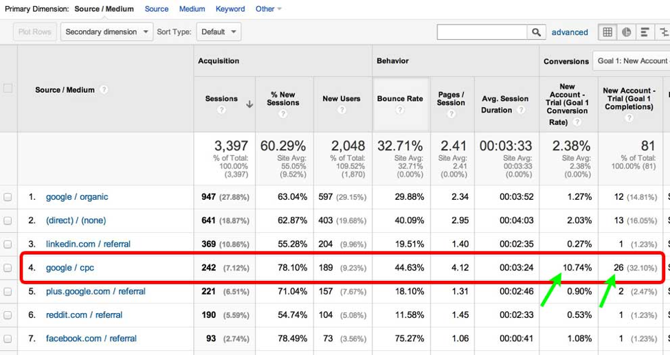 leads to conversions google analytics